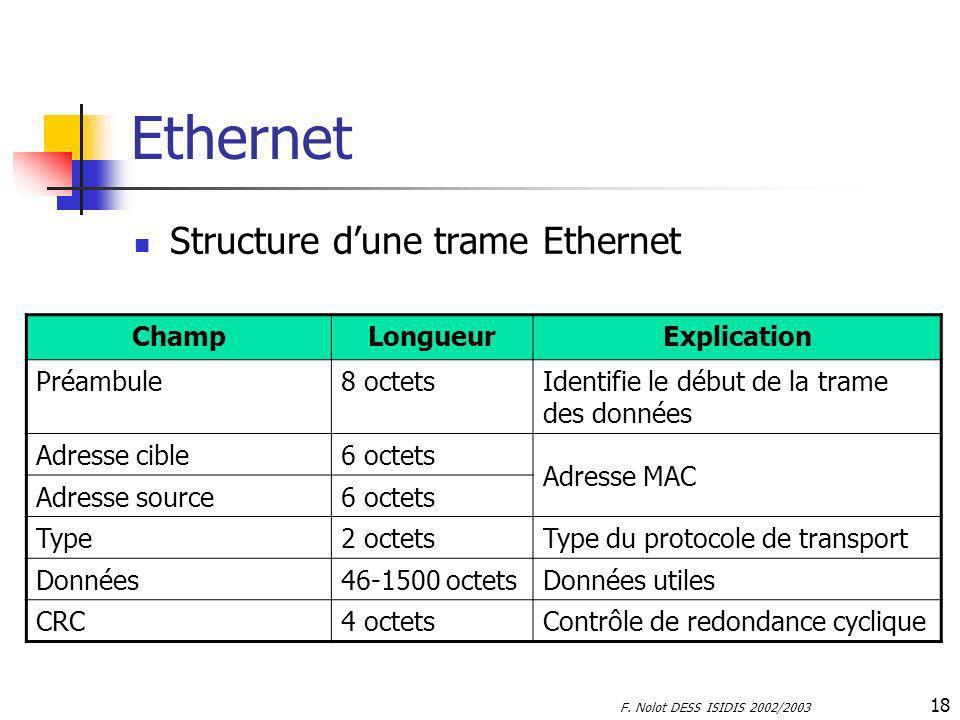 Ethernet Structure d'une trame Ethernet Champ Longueur Explication