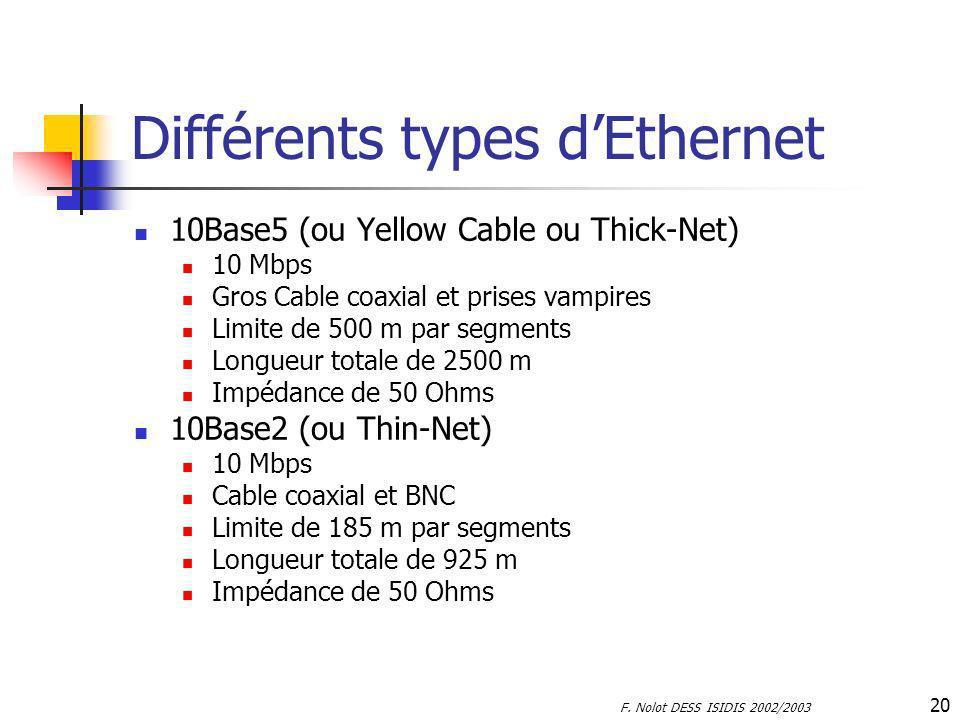 Différents types d'Ethernet