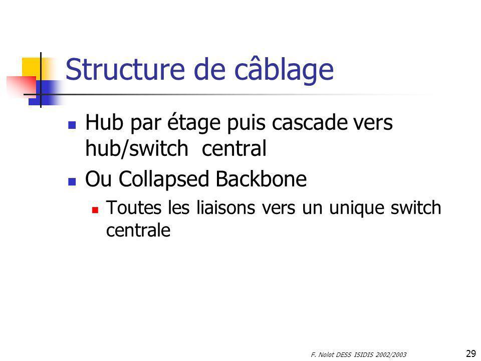 Structure de câblage Hub par étage puis cascade vers hub/switch central. Ou Collapsed Backbone. Toutes les liaisons vers un unique switch centrale.