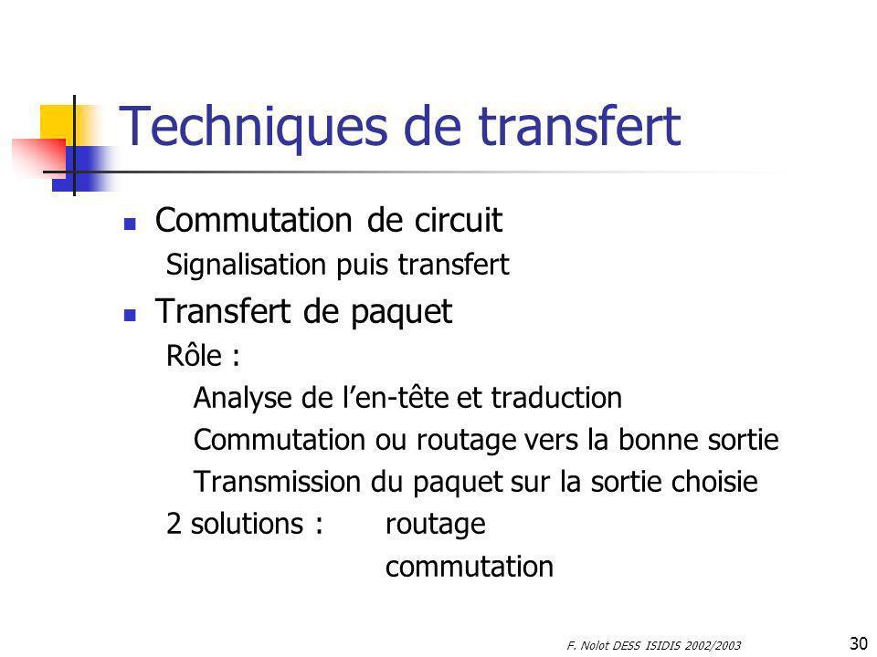 Techniques de transfert