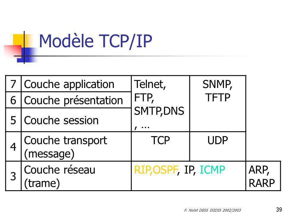 Modèle TCP/IP 7 Couche application Telnet, FTP, SMTP,DNS, … SNMP, TFTP
