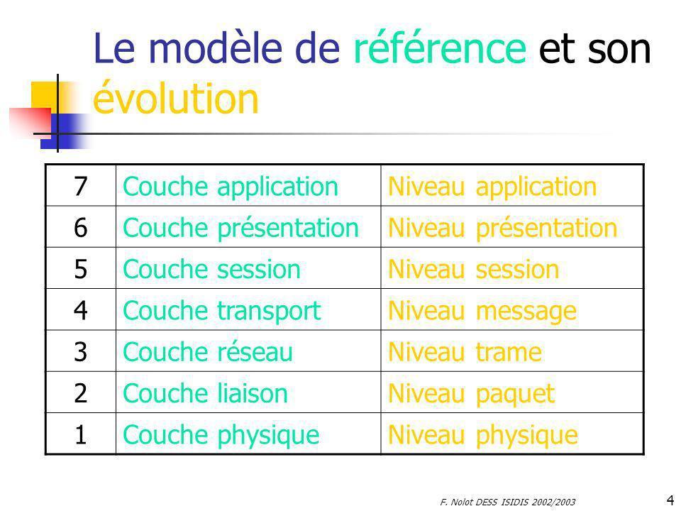 Le modèle de référence et son évolution