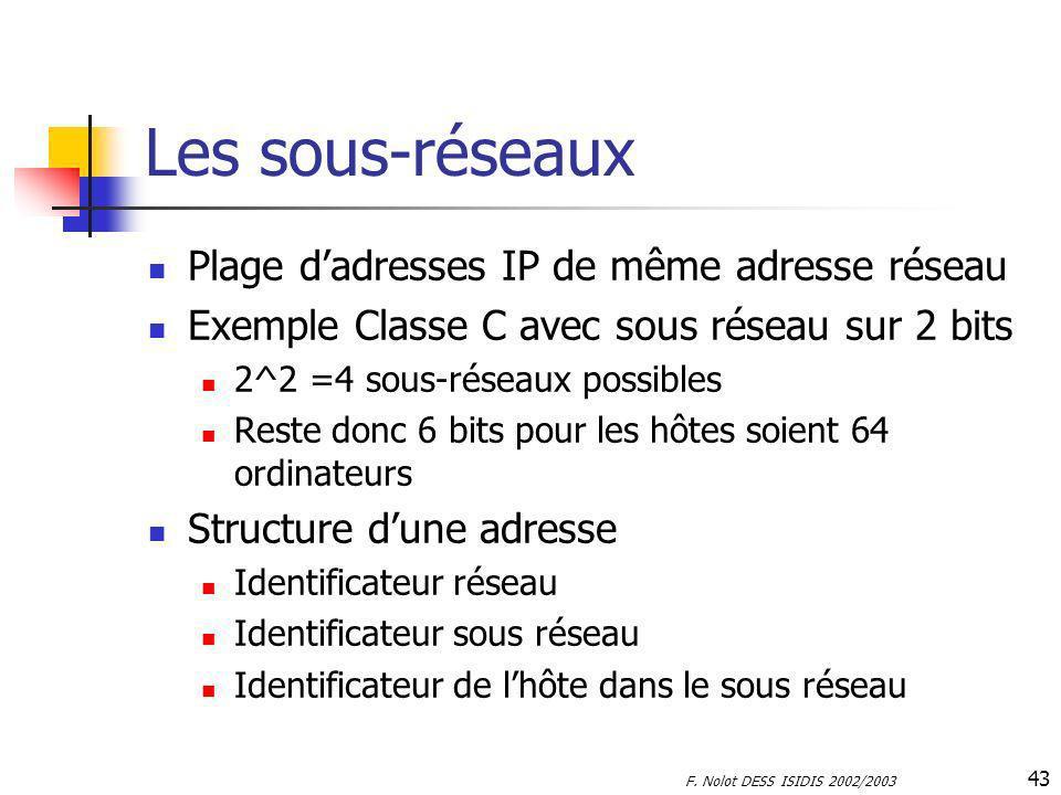 Les sous-réseaux Plage d'adresses IP de même adresse réseau