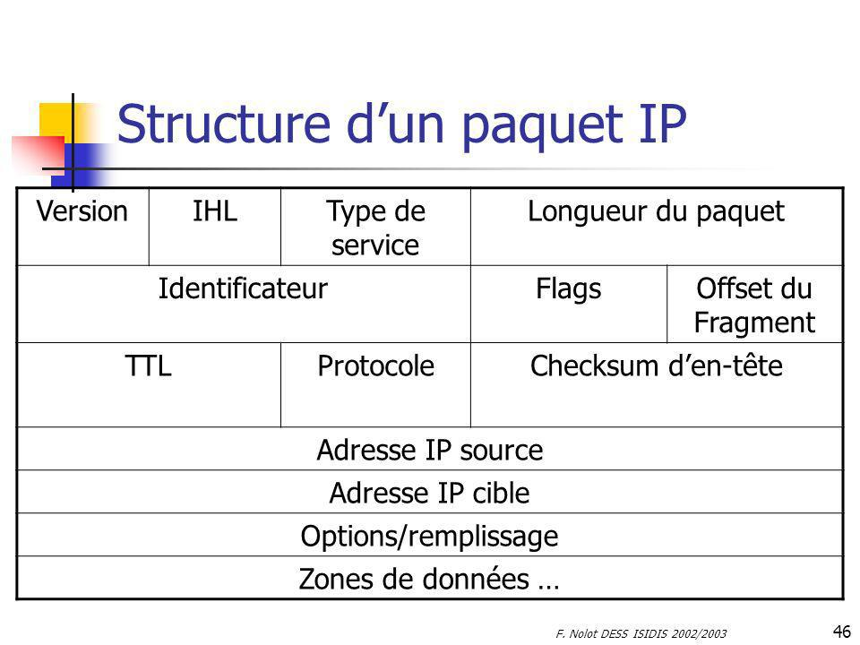 Structure d'un paquet IP