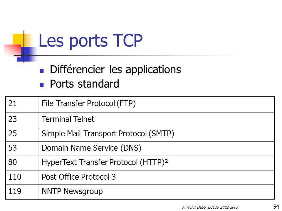 Les ports TCP Différencier les applications Ports standard 21
