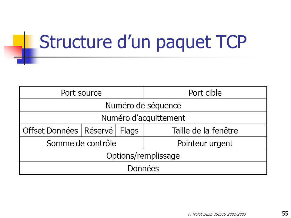 Structure d'un paquet TCP