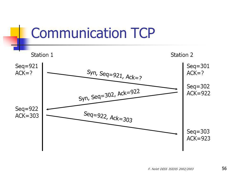 Communication TCP Station 1 Station 2 Seq=921 ACK= Seq=301 ACK=