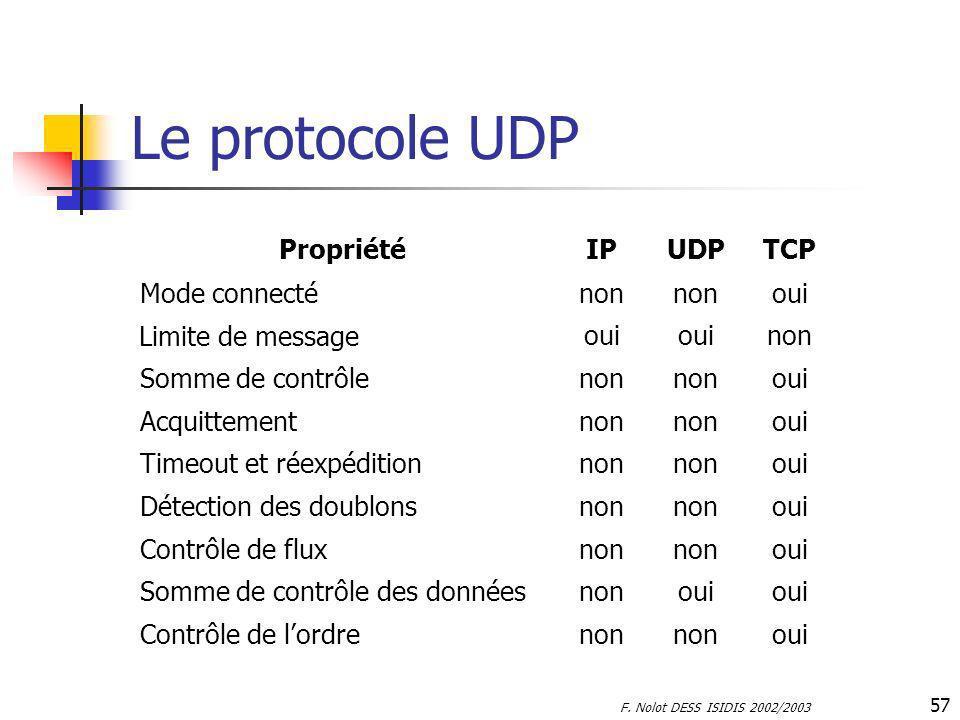 Le protocole UDP Propriété IP UDP TCP Mode connecté non oui