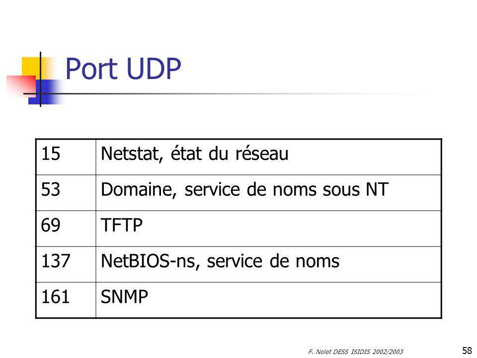Port UDP 15 Netstat, état du réseau 53