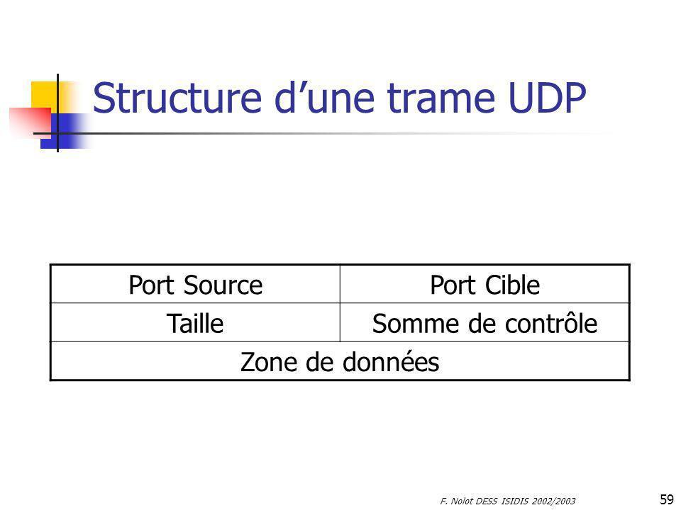Structure d'une trame UDP