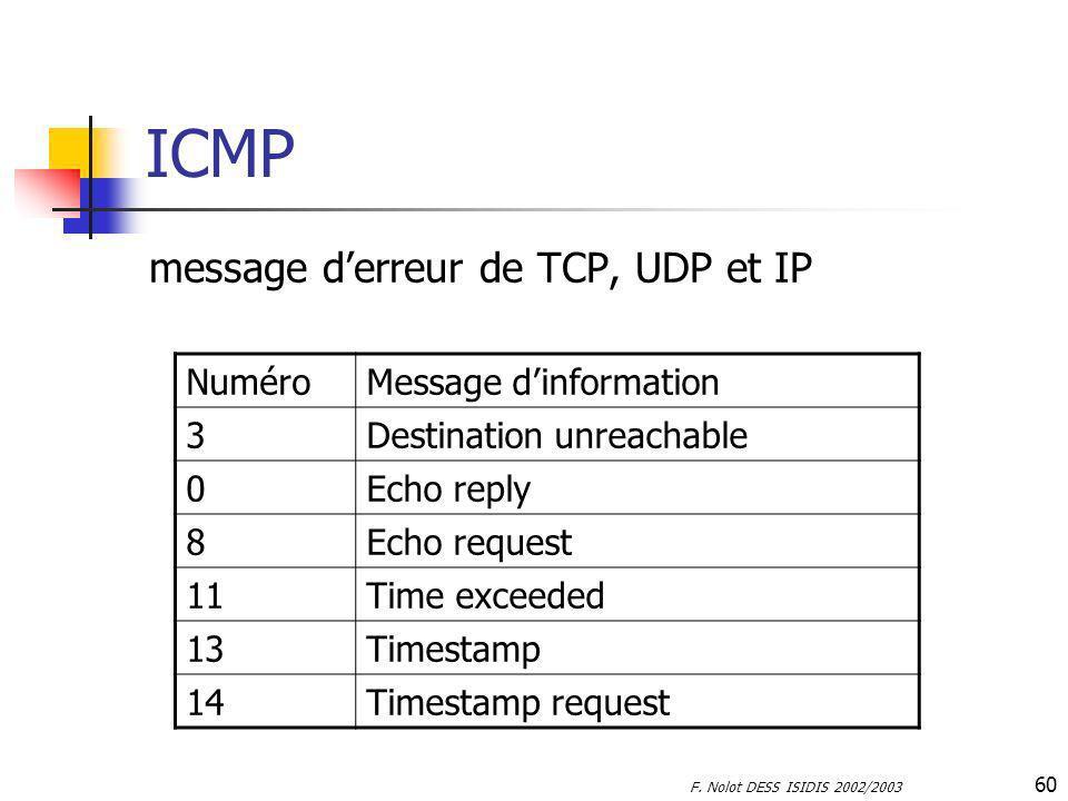 ICMP message d'erreur de TCP, UDP et IP Numéro Message d'information 3