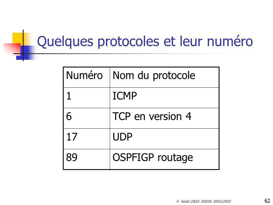 Quelques protocoles et leur numéro