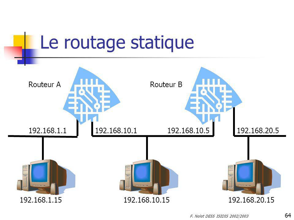 Le routage statique 192.168.10.5. 192.168.1.1. 192.168.10.15. 192.168.1.15. 192.168.20.15. 192.168.20.5.