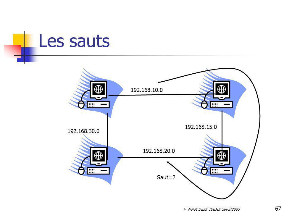 Les sauts 192.168.10.0 192.168.15.0 192.168.30.0 192.168.20.0 Saut=2 F. Nolot DESS ISIDIS 2002/2003