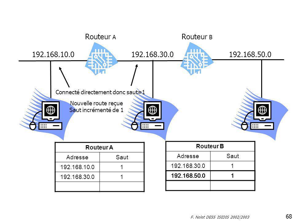 Routeur A Routeur B. 192.168.10.0. 192.168.30.0. 192.168.50.0. Connecté directement donc saut=1.