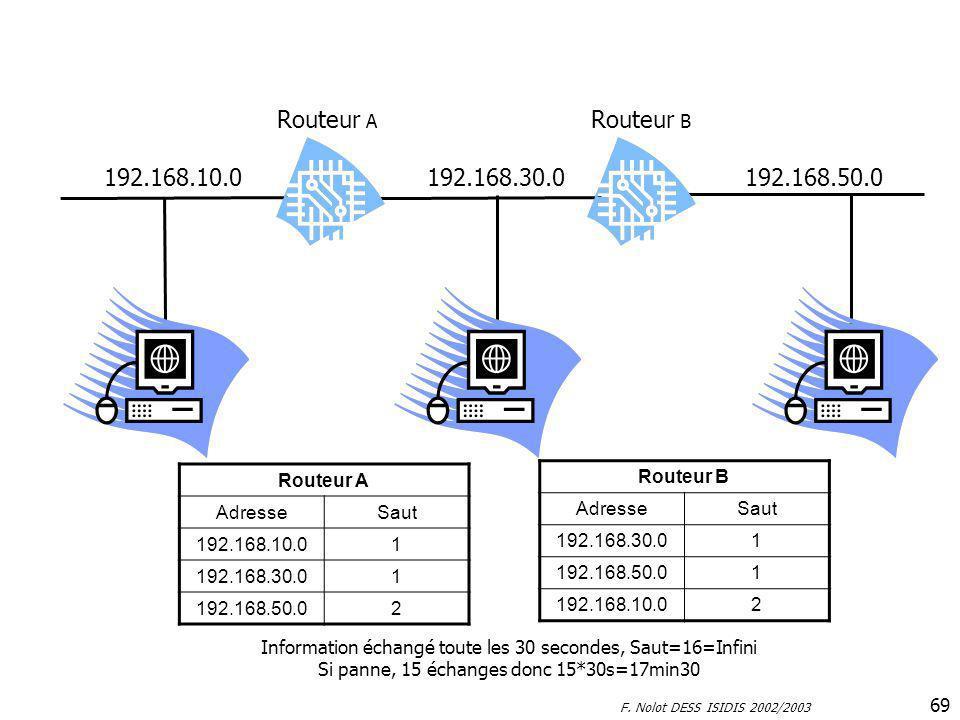 Routeur A Routeur B 192.168.10.0 192.168.30.0 192.168.50.0 Routeur A