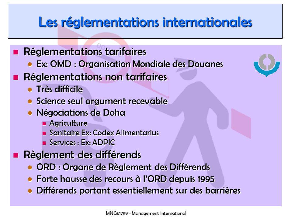 Les réglementations internationales