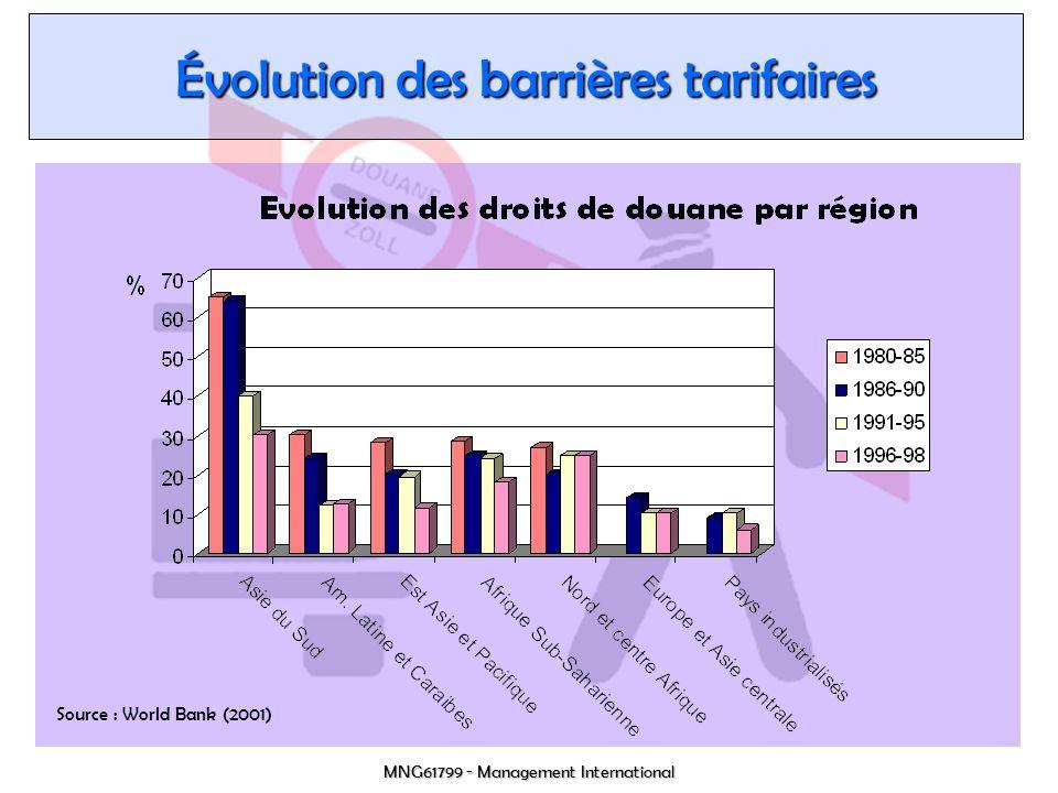Évolution des barrières tarifaires