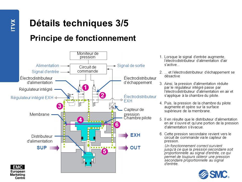 Détails techniques 3/5 Principe de fonctionnement 1 2 3 4 6 5 ITVX EXH
