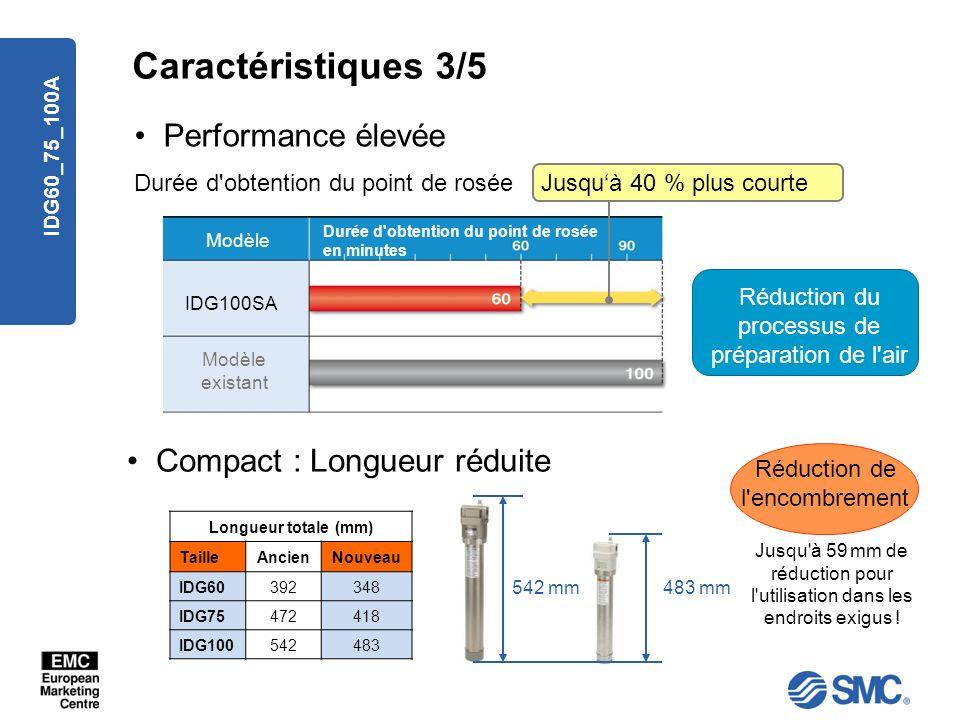 Caractéristiques 3/5 Performance élevée Compact : Longueur réduite