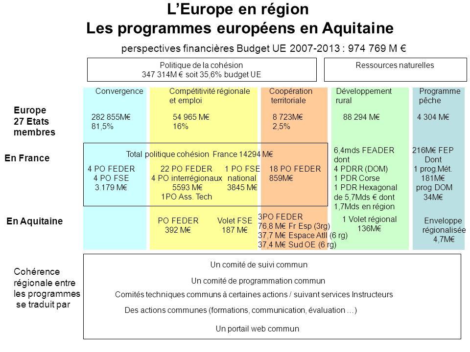L'Europe en région Les programmes européens en Aquitaine