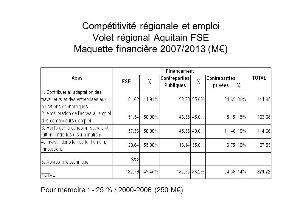 Compétitivité régionale et emploi Volet régional Aquitain FSE Maquette financière 2007/2013 (M€)