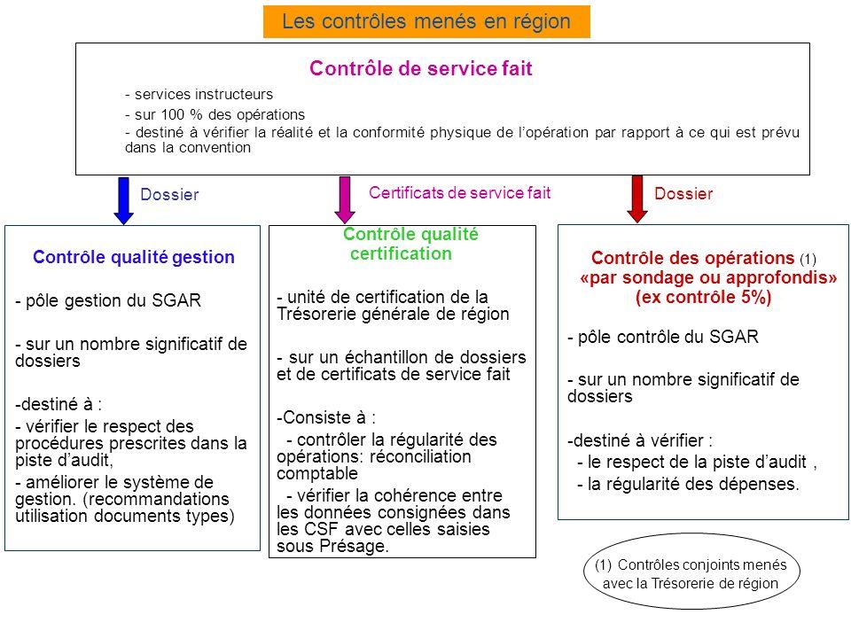 Contrôle qualité gestion «par sondage ou approfondis»