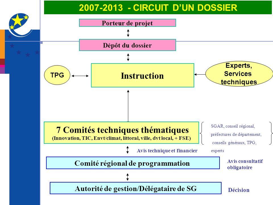 2007-2013 - CIRCUIT D'UN DOSSIER