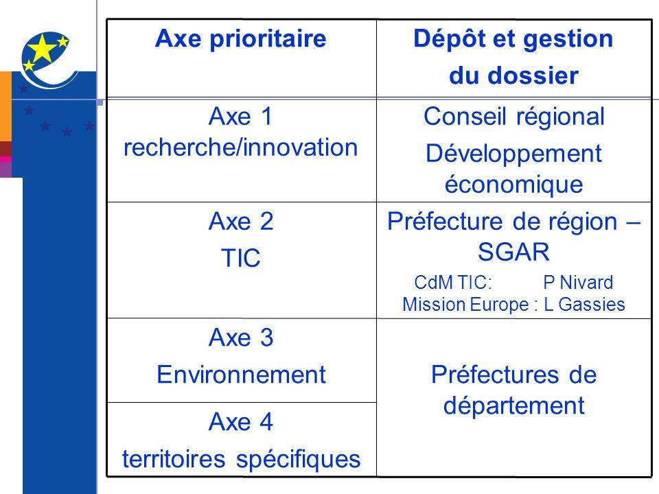 Dépôt et gestion du dossier Axe prioritaire
