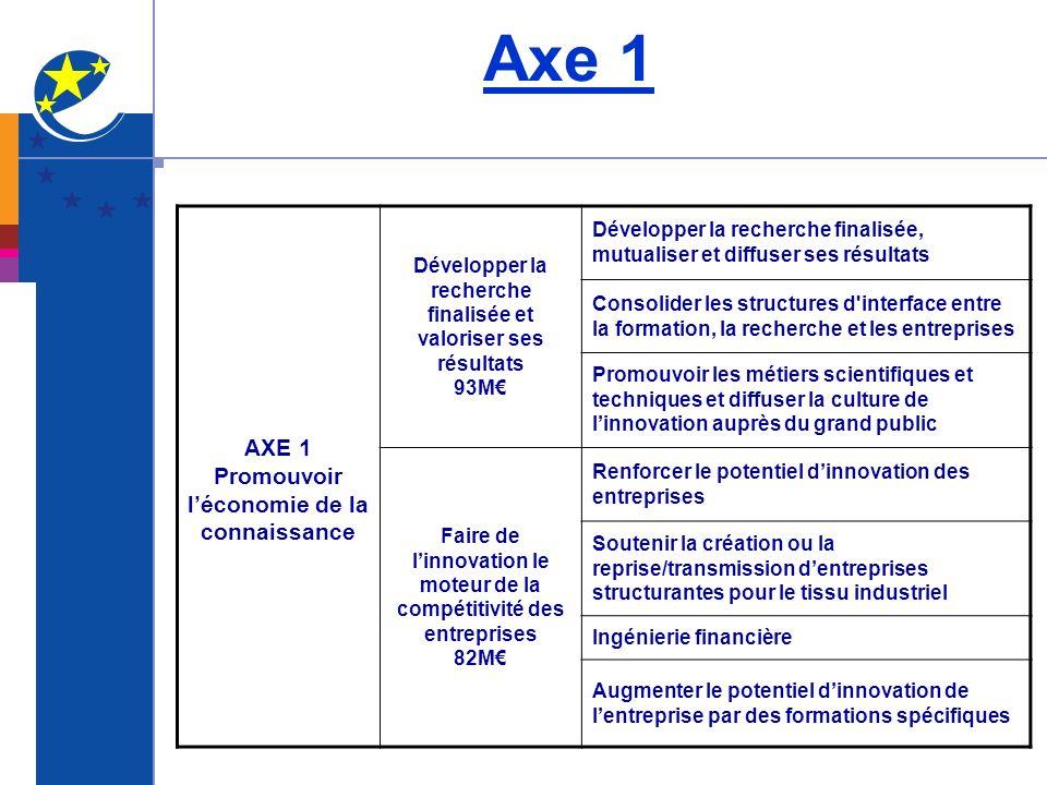 Axe 1 AXE 1 Promouvoir l'économie de la connaissance