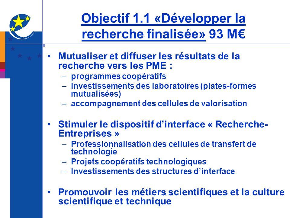 Objectif 1.1 «Développer la recherche finalisée» 93 M€