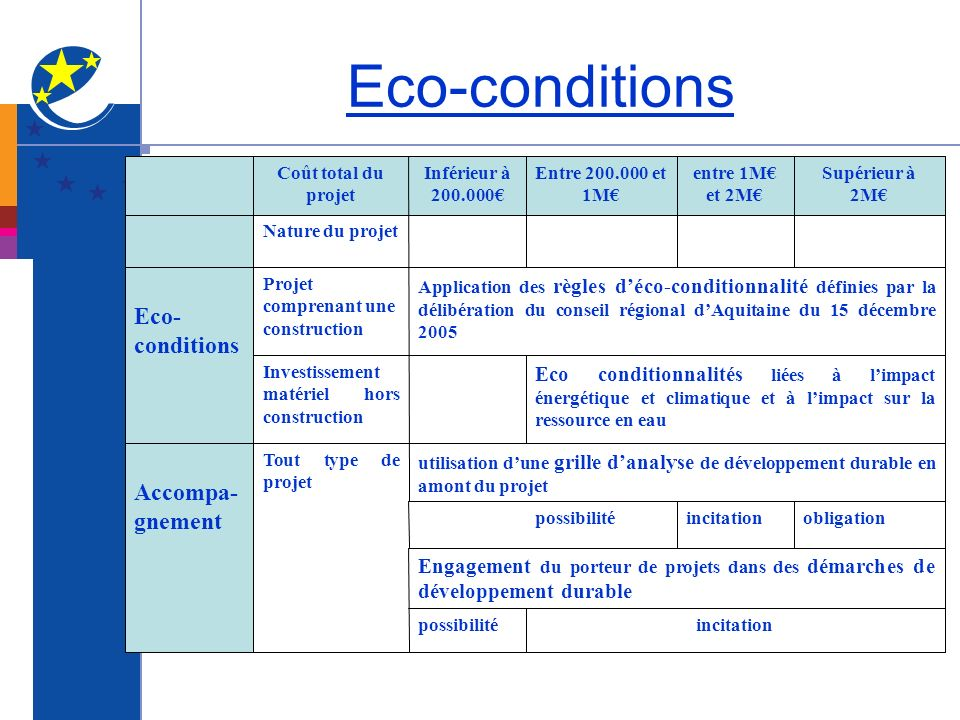 Eco-conditions Eco-conditions Accompa-gnement