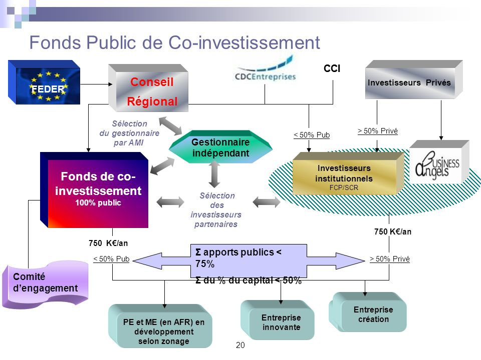 Fonds Public de Co-investissement