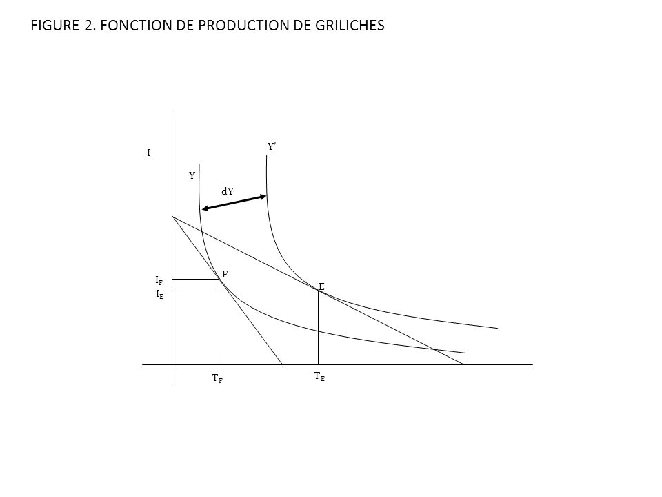 FIGURE 2. FONCTION DE PRODUCTION DE GRILICHES