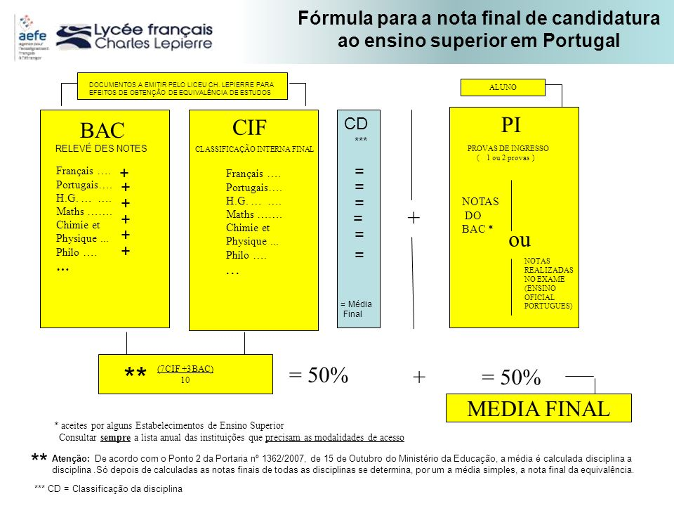 ** BAC CIF PI + ou = 50% + = 50% MEDIA FINAL **
