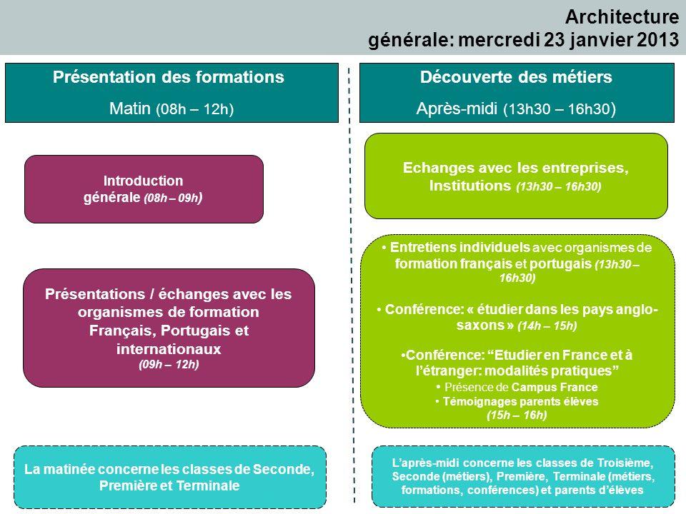 Architecture générale: mercredi 23 janvier 2013