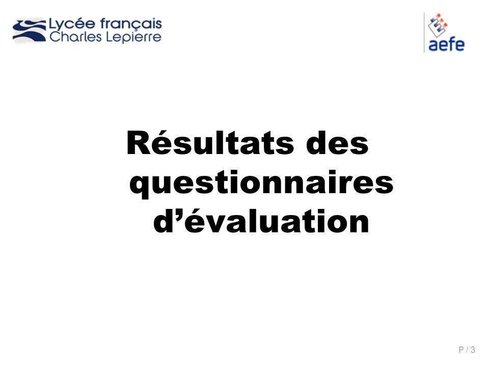 Résultats des questionnaires d'évaluation
