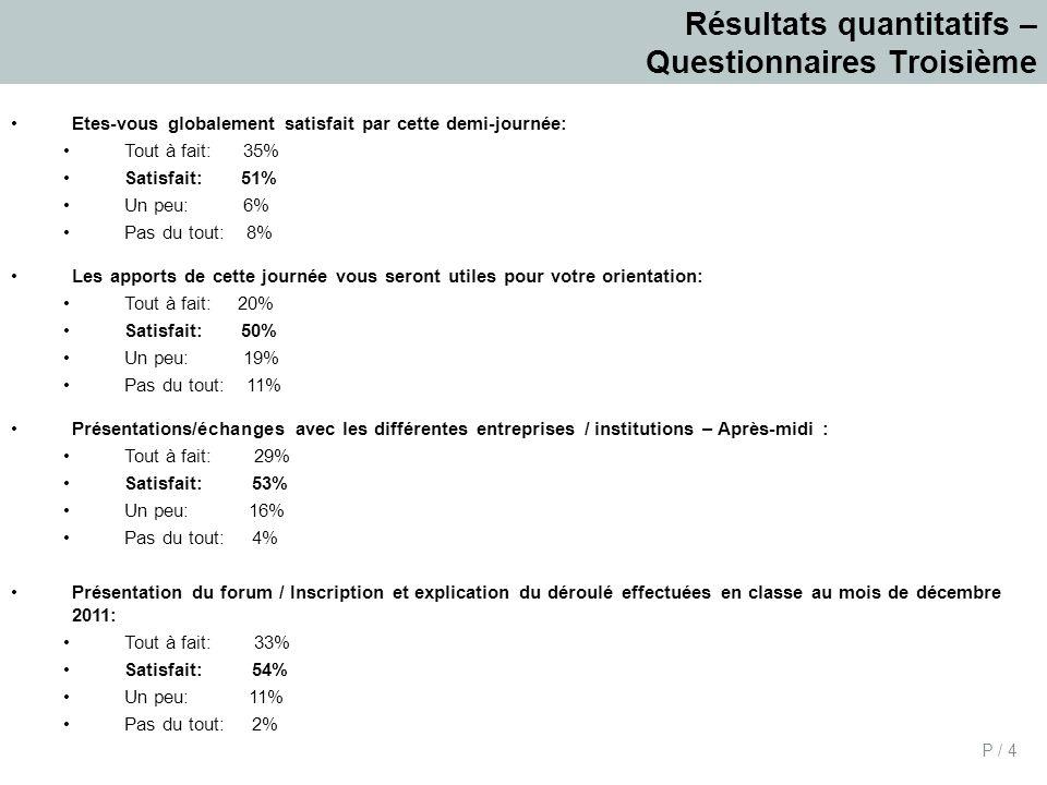 Résultats quantitatifs – Questionnaires Troisième