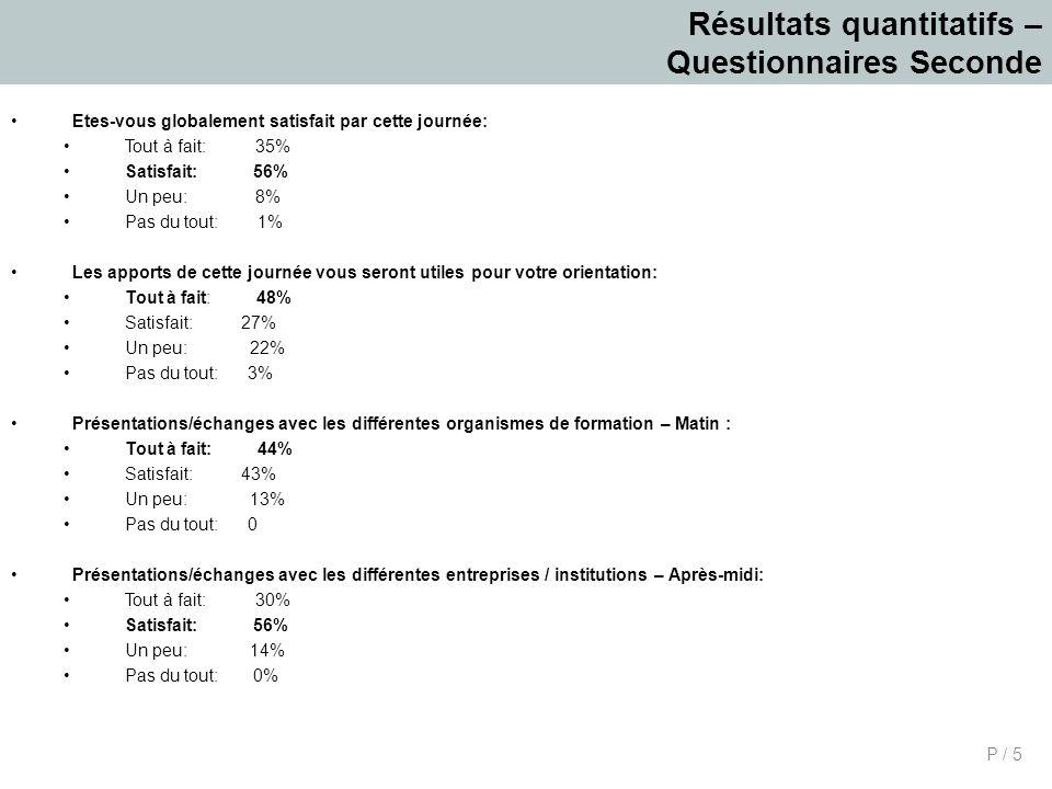 Résultats quantitatifs – Questionnaires Seconde