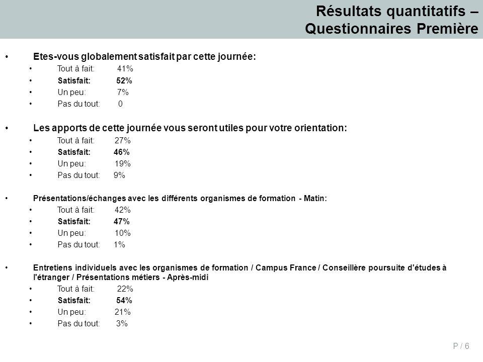 Résultats quantitatifs – Questionnaires Première