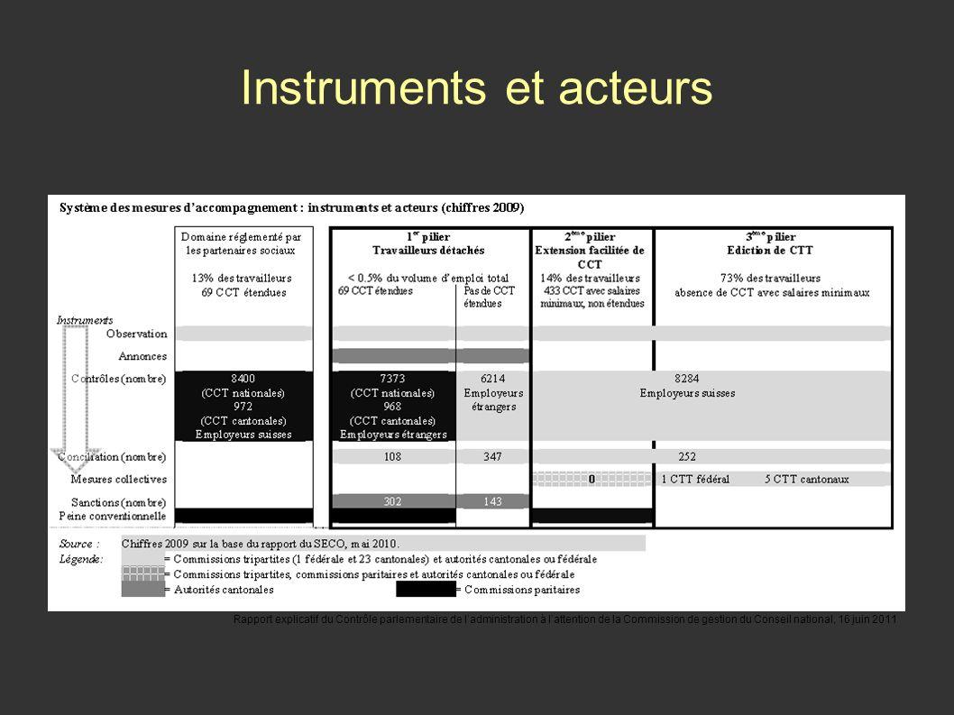 Instruments et acteurs