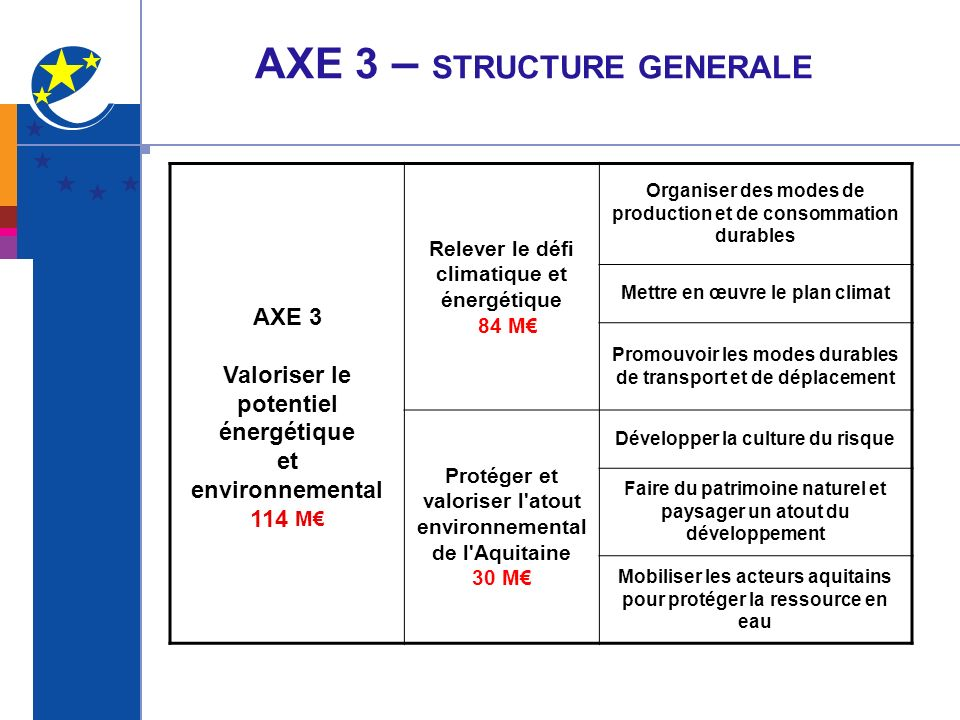 AXE 3 – STRUCTURE GENERALE