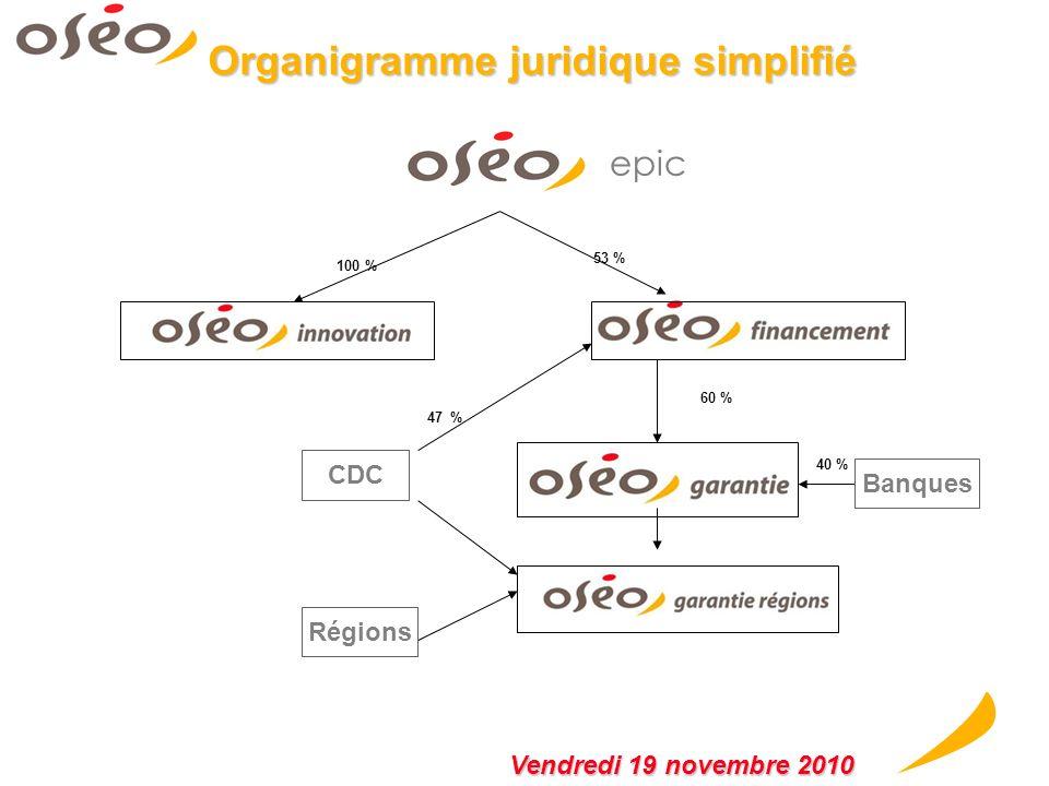 Organigramme juridique simplifié