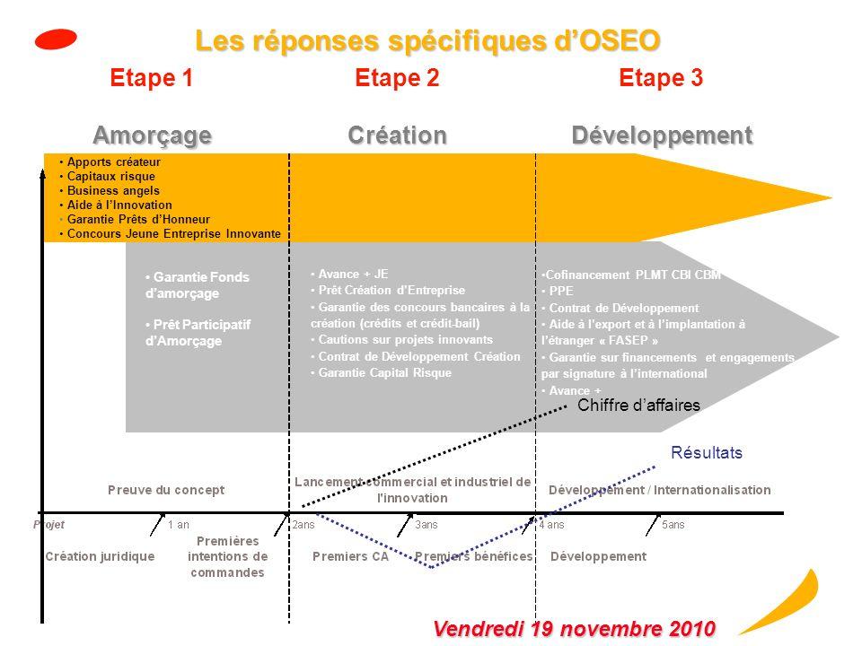 Les réponses spécifiques d'OSEO