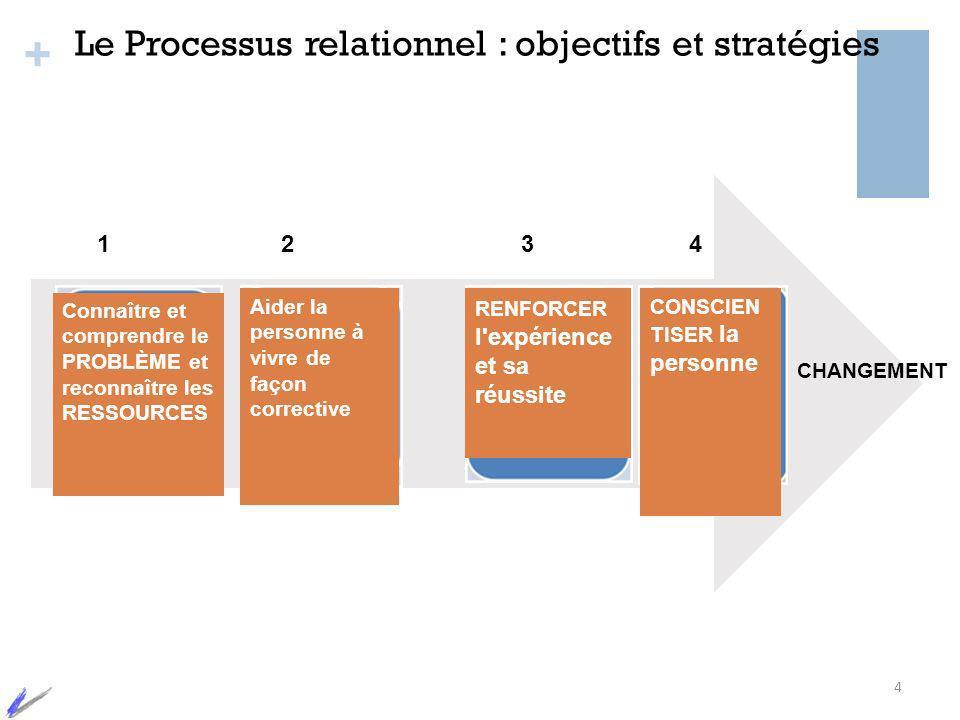 Le Processus relationnel : objectifs et stratégies