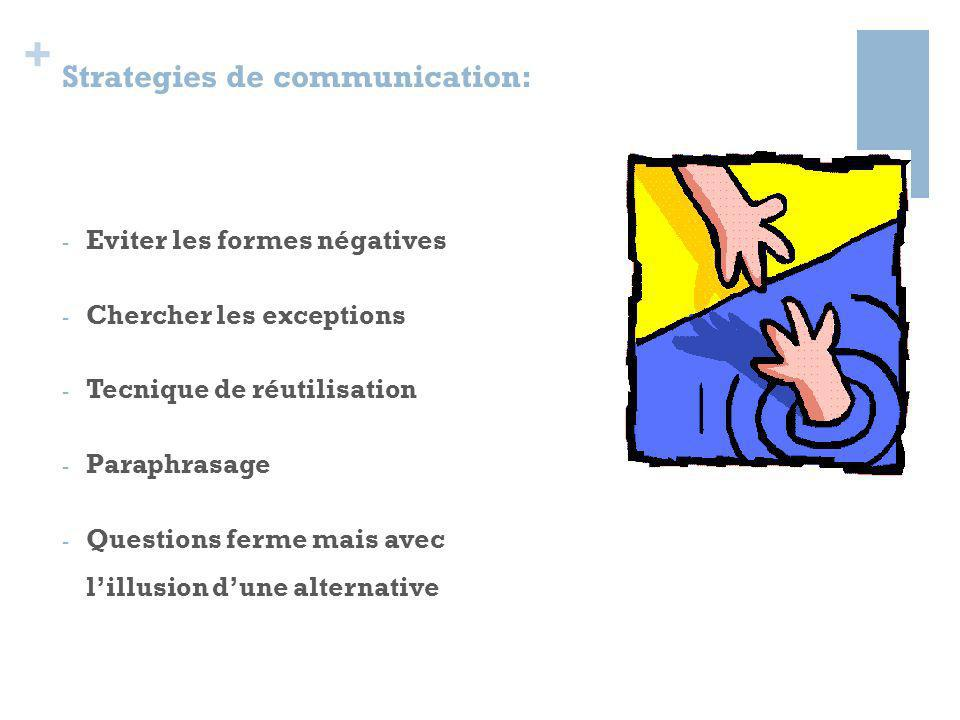 Strategies de communication: