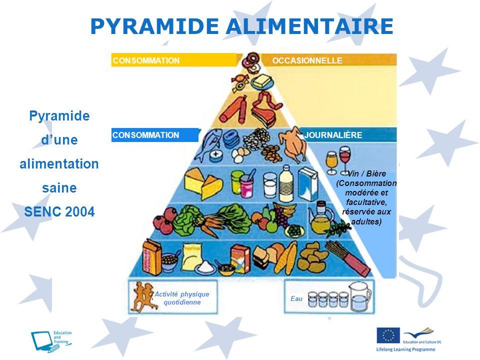 PYRAMIDE ALIMENTAIRE Pyramide d'une alimentation saine SENC 2004