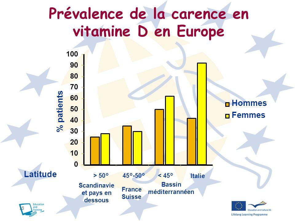 Prévalence de la carence en vitamine D en Europe