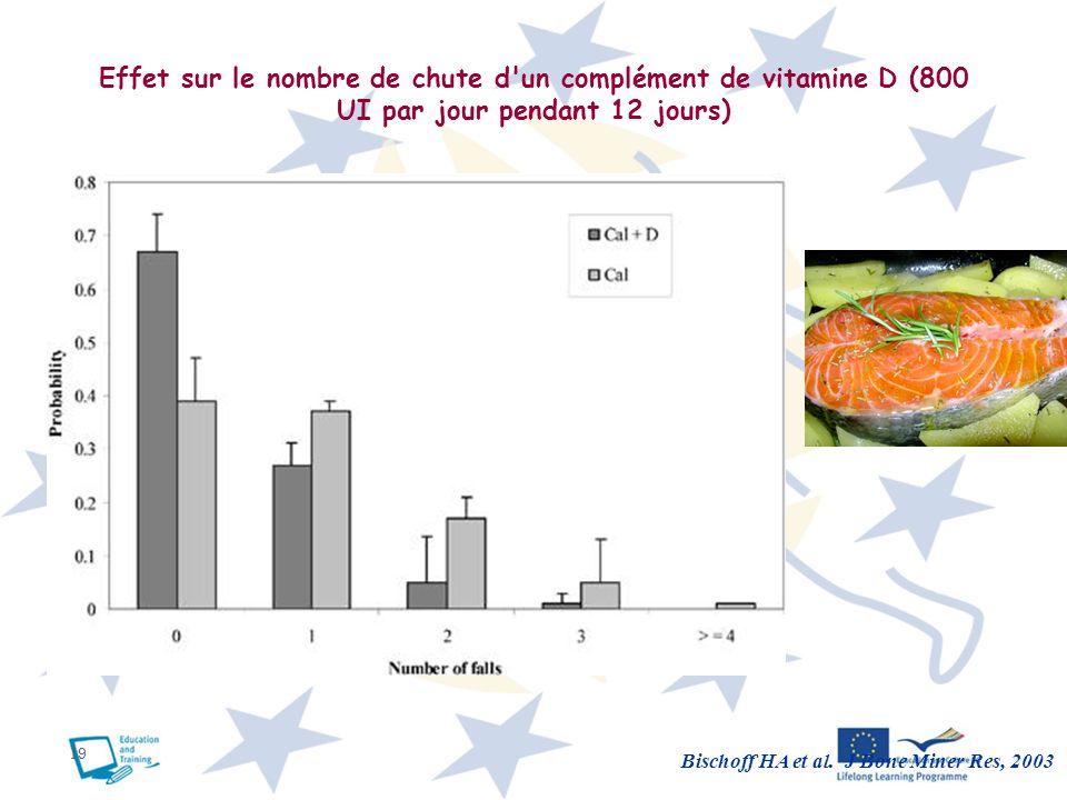 Effet sur le nombre de chute d un complément de vitamine D (800 UI par jour pendant 12 jours)