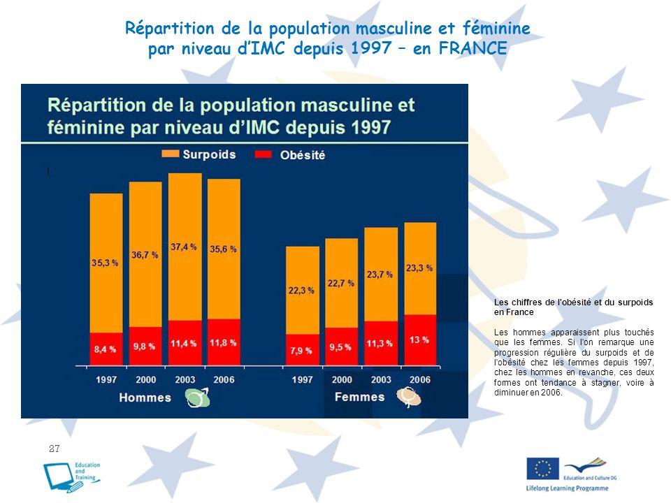 Répartition de la population masculine et féminine